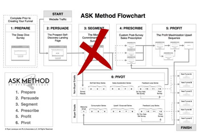 ask funnel flow minus micro-commitment bucket survey