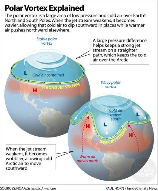 polar vortex or jet stream depiction
