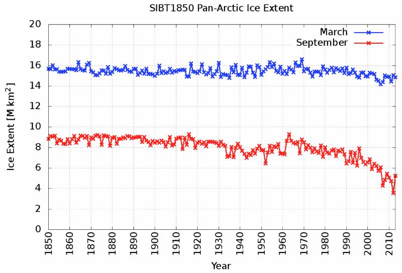 Arctic sea ice extent 1850 to 2013