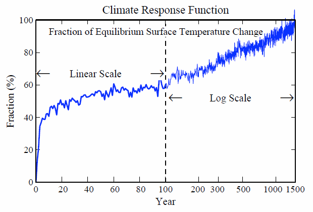 climate response function