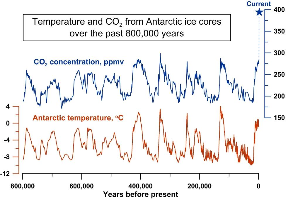 Antarctic temperatures past 800 thousand years