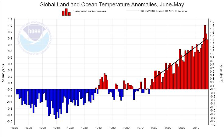 global temperatures 1880 to 2017