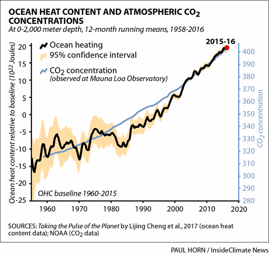 Heat content of oceans.